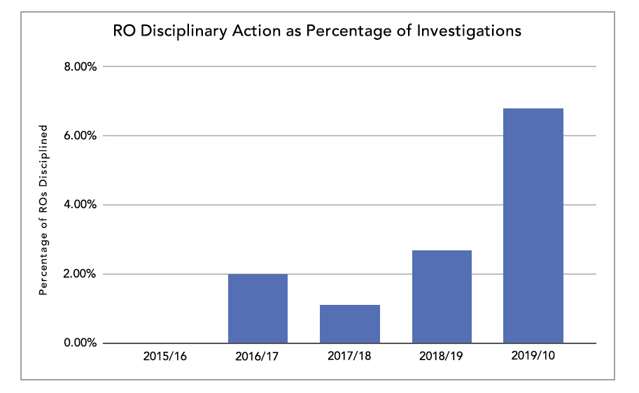 RO Disciplinary Action as Percentage of Investigations