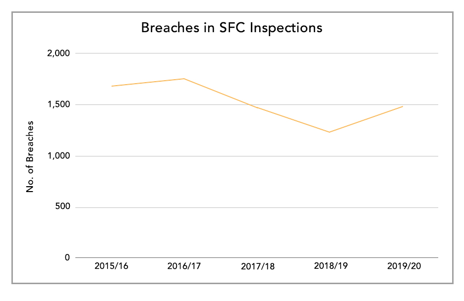 Breaches in SFC Inspections