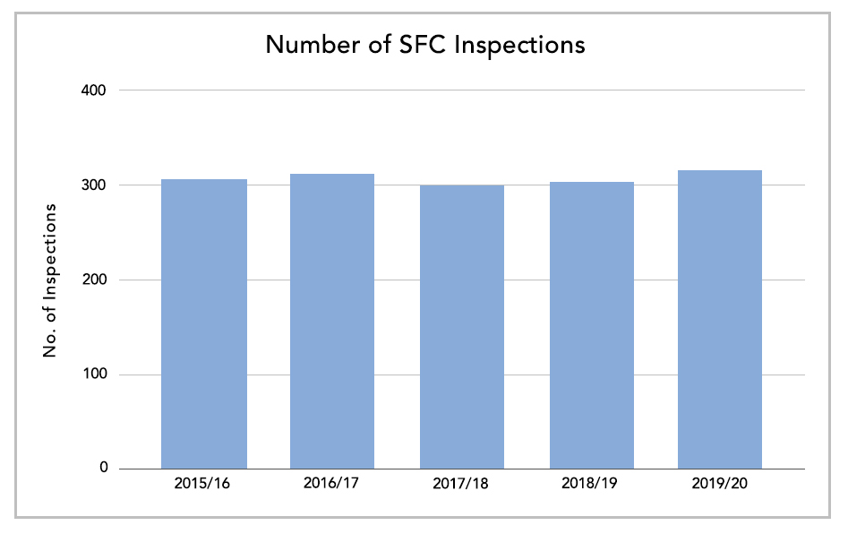 Number of SFC Inspections