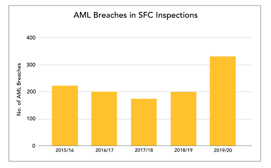 AML Breaches in SFC Inspections