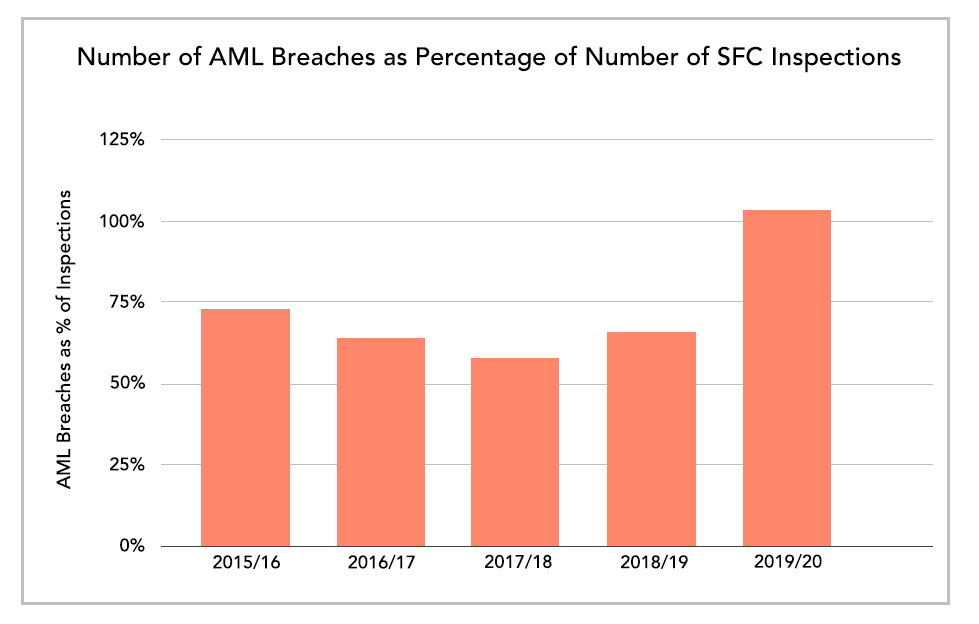 Number of AML Breaches as Percentage of Number of SFC Inspections