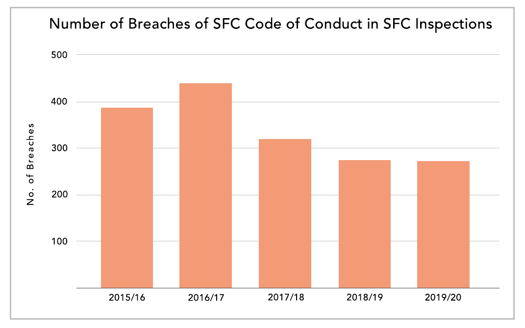 Number of Breaches of SFC Code of Conduct in SFC Inspections