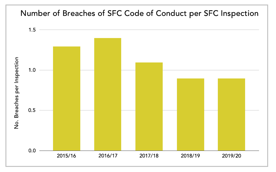 Number of Breaches of SFC Code of Conduct per SFC Inspection